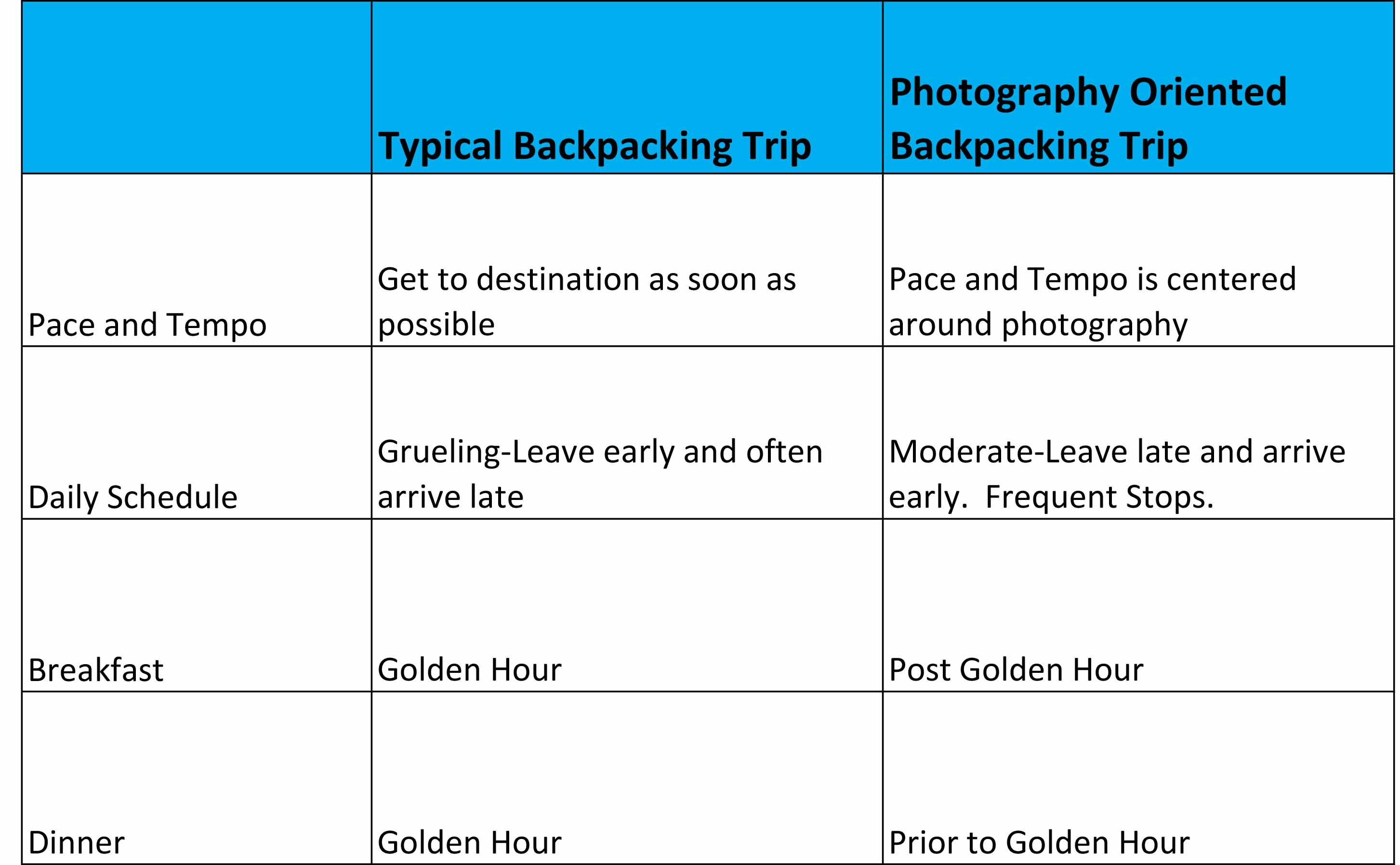 Typical and Photography Multiday Backpacking